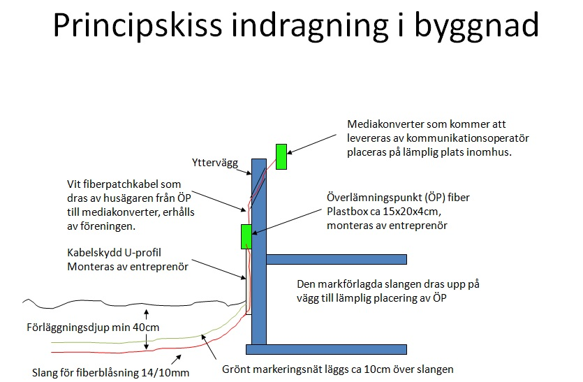 skiss_indragning